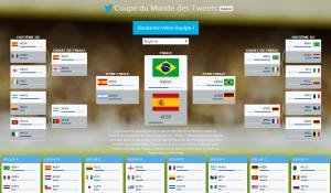 Twitter et Coupe du Monde de Foot