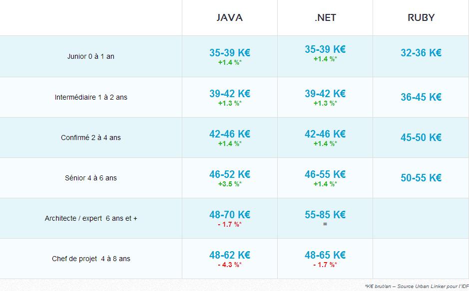 Salaire des développeurs JAVA, .net et Ruby