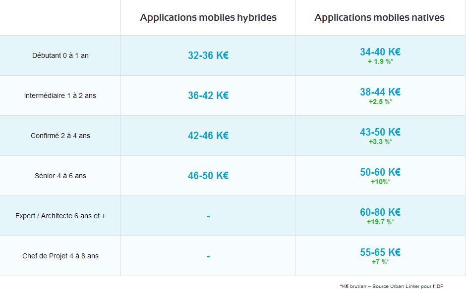 Salaires des développeurs mobile