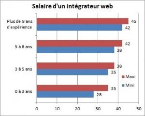 2614230-integrateur-web-jusqu-a-45-000-euros